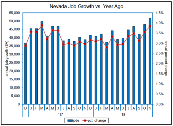 Nevada Sees Largest Annual Job Increase In Over 12 Years